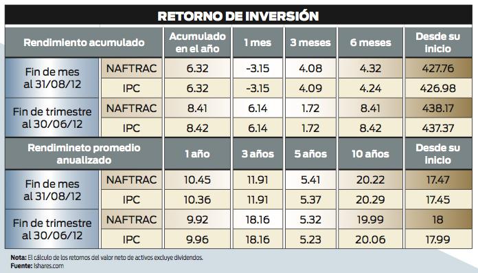 Naftrac2