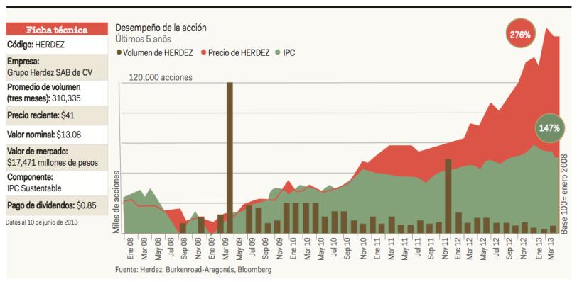 Herdez33